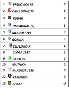 tabela 2.kolo kantonalna liga 333