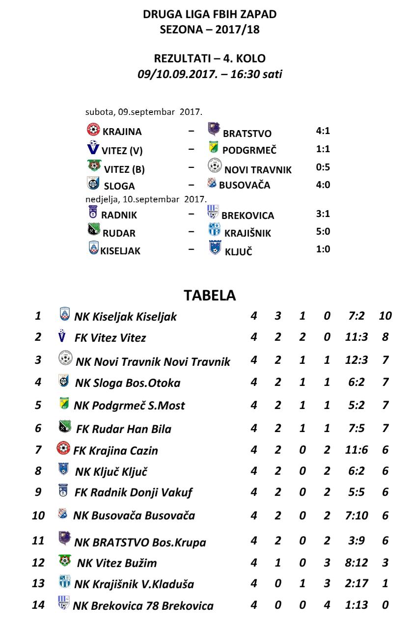 druga liga 4.kolo rezultati (1)